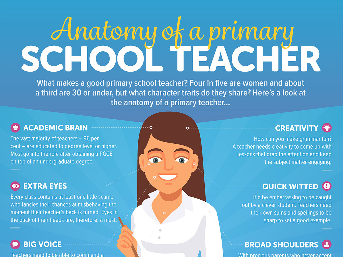 Wanting to be a primary school teacher?